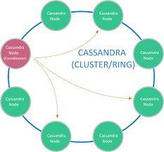 http://www.s4techno.com/blog/category/cassandra/