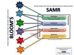Bloom's Taxonomy and SAMR model - @Kathy Schrock