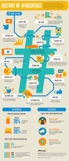 To better understand hashtags and how to use them here is little bit of history on them! Social Media - The History of Hashtags [Infographic] : MarketingProfs Article - Nov 2013 Inbound Marketing, Marketing Digital, Internet Marketing, Online Marketing, Social Media Marketing, Content Marketing, Marketing Strategies, Social Networks, Business Marketing