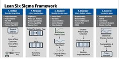 Business Process Improvement Methodology- Lean Six Sigma Framework Lean Six Sigma, Change Management, Business Management, Business Process Mapping, 6 Sigma, Project Charter, Lean Manufacturing, Manufacturing Engineering, Tecnologia