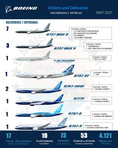 INFOGRAPHIC • Orders and Deliveries Boeing Airplanes Commercial Aircraft — May 2021   #boeing #boeinglovers #boeingcompany #aviation #morethanfly #civilaviation #commercialaviation #aviationlovers #aviationphotography #instagramaviation #instaaviation #aviationdaily #aviationgeek #aviation4u #aviationphoto #aviationlife #aviation_lovers #aviationlover #aviationworld #aviationpics #aviationspotter #aviationphotos #aviationpic #igaviation #aviationgeeks #megaaviation #aviationlove…