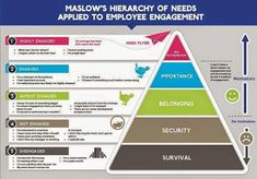 Employee engagement in Maslow's hierarchy of needs