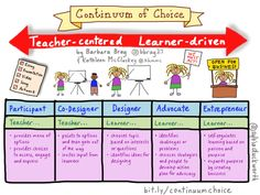 Personalize Learning: Choice is More than a Menu of Options #plearnchat #learneragencyUDL