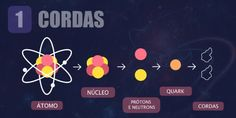 Teoria das Cordas: 5 dicas simples para começar a entender tudo - HiperCultura Biomedical Science, Study Organization, String Theory, Quantum Mechanics, Cosmos, Nasa, Physics, Geek Stuff, Education