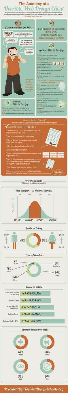 20 Interesting Infographics on Design - UltraLinx - http://theultralinx.com/2014/02/20-interesting-infographics-design/