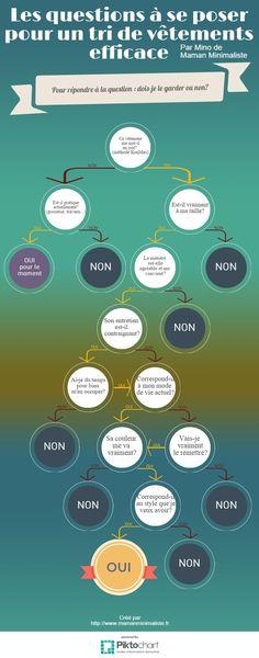 [Infographie] Les questions à se poser pour un tri de vêtements   Maman Minimaliste