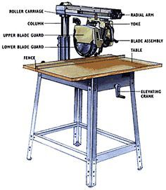 radial arm saw - labeled
