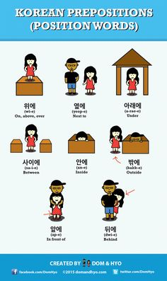 Korean Prepositions Infographic