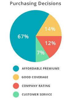 Home Insurance #average #insurance #rates #by #car #and #age