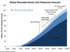 RT MikeQuindazzi: #WearableTech projected to grow 35% CAGR over 5 years, reaching 148M units shipped annually in 2…