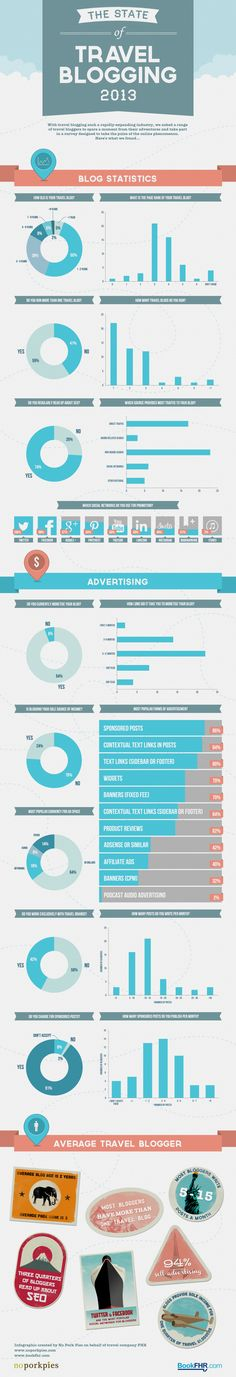 The State of Travel Blogging 2013 [infographic] image Travel Blogging 2013 Infographic (Kristian Bannister)