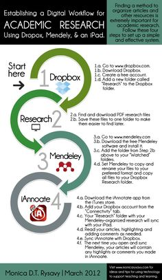 An Infographic about how to establish your Academic Research Digital Workflow using Dropbox, Mendeley, iAnnotate, and an iPad.