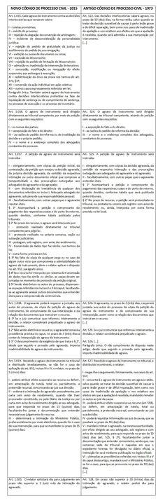 O Agravo de Instrumento no Novo CPC com quadro comparativo