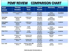 PEMF REVIEW! What PEMF device would you buy?