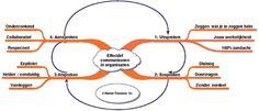 Mindmap effectieve communicatie in organisaties Human Treasures Line Chart, Map, Maps