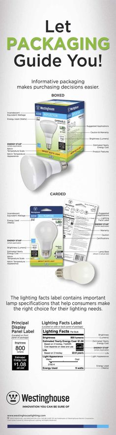 How to read a Lighting Facts label Display Panel, Innovation, Label, Advice, Facts, Let It Be, Education, Lighting, Reading