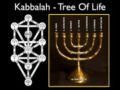 kabbalah, tree of life http://whatonearthishappening.com/podcasts/WOEIH-042.mp3 http://evolveconsciousness.org/