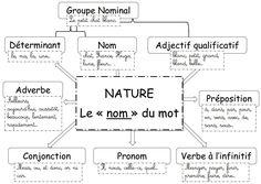 nature et fonction affichage - Google Search