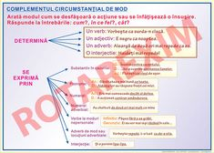 Complementele circumstantiale - ROTAREXIM S.A. Word Search, Map, Words, School, Literatura, Location Map, Maps, Horse