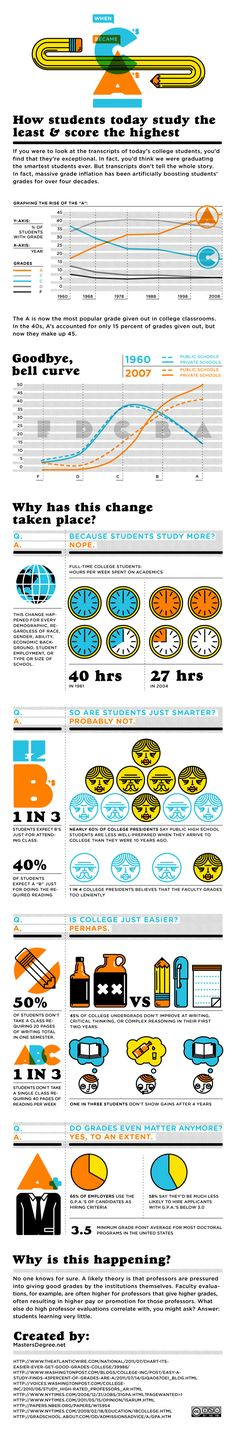 When C's Became A's    Ways that grades have   inflated over the last 40 years while students' study habits and performance have declined. The infographic shows that students screen classes based on work required in reading and writing. The result? Students are not improving in reading, writing and critical thinking skills.