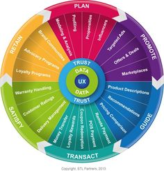 Digital Commerce 2.0 Wheel of Commerce
