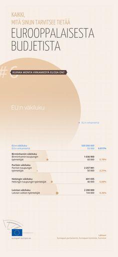 EU:n virkamiehet verrattuna joidenkin kaupunkien työntekijämääriin.