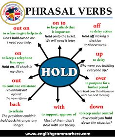 Phrasal Verbs – HOLD, Definitions and Example Sentences - English Grammar Here Phrasale Verben - HOL Teaching English Grammar, English Writing Skills, English Vocabulary Words, Learn English Words, English Language Learning, Vocabulary List, Writing Test, French Language, Learning Spanish