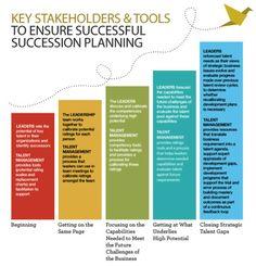 management succession plan template - 9 box matrix google search clo pinterest