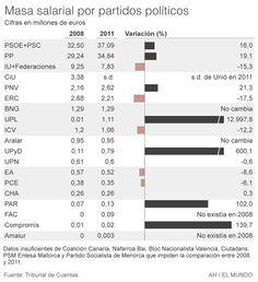 Los partidos políticos tienen colocados a 145.000 españoles | Economía | EL MUNDO