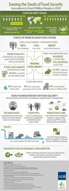 Sowing the Seeds of Food Security: Innovations to Feed 9 Billion People in 2050