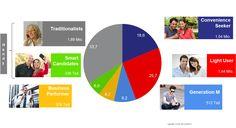 Studie: Typologie der österreichischen Mobil- und Smartphone-Nutzer