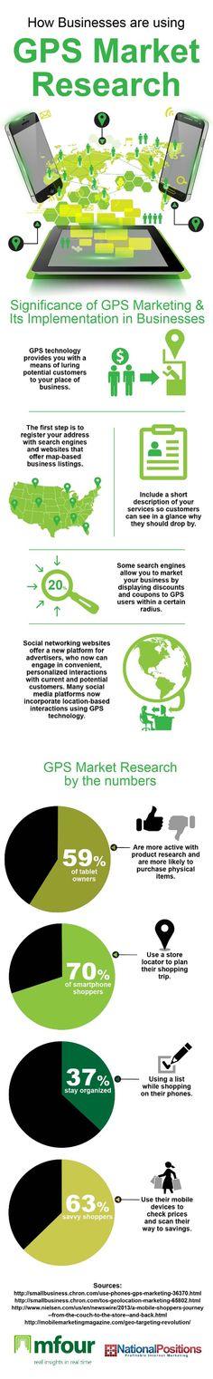 Infographic How Businesses Are Using GPS Market Research | Infographics Creator