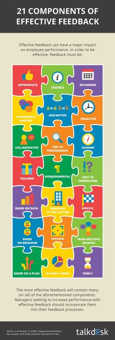 21 Components of Effective Feedback Infographic - e-Learning Infographics I choose this pin because it shows great ways to make sure your feedback is appropriate for learning and is constructive to the students. Instructional Coaching, Instructional Strategies, Instructional Design, Teaching Strategies, Teaching Resources, School Leadership, Educational Leadership, Leadership Tips, Educational Technology