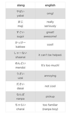 Some Japanese 'slang' words. Some like yabai have dual meanings