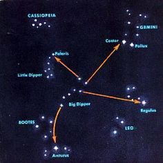 How to find the north star or Polaris