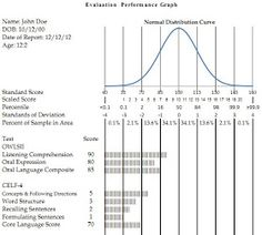 Speech Therapists Don't Get Apples!: Evaluation Performance Graph in Excel