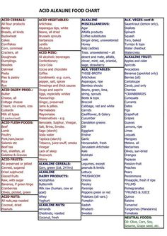 Acid /Alkaline Food Chart