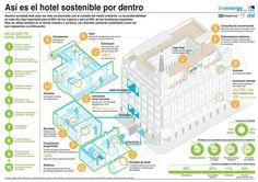 Así es por dentro un hotel sostenible.