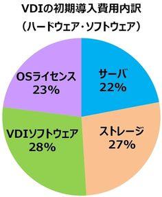 VDIの導入費用はいくら? 投資対効果はどう算出する? | IT Leaders