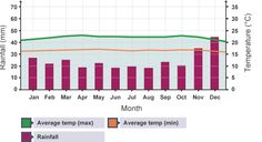 Bar graph showing monthly rainfall and temperature in the uk bar graph showing monthly rainfall and temperature in singapore ccuart Image collections