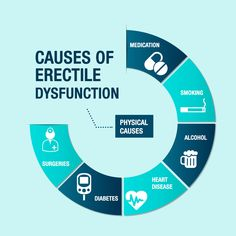 Erectile Dysfunction is an erection problem for men. You can buy Erectile dysfunction Pills like viagra, cialis and levitra from Online Pharmacy Pills Diabetes, Reiki, Vascular Disease, Giving Up Smoking, Vagina, Floor Workouts, Online Pharmacy, Men Health, Recipes