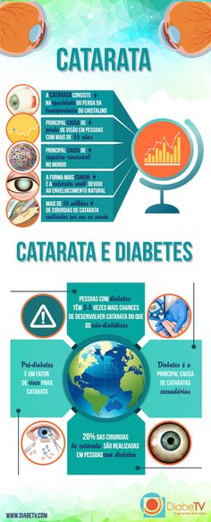 Catarata: Diabetes e as Doenças Oculares - DiabeTV