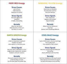 Colour Energies under stress Management Styles, Change Management, Class Management, Insights Discovery, Work Goals, Leadership Programs, Teamwork Quotes, Self Development, Professional Development