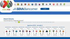 Resultados, Tabla General, Top Scores de la Jornada 3 - Liga MX Apertura...