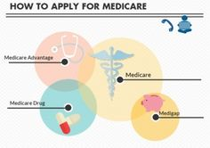 Learn how to apply for Medicare, Medigap, Medicare Advantage, and Part D the EASY way.