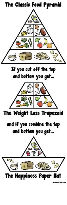 Now let's use the Pythagorean Theorem to calculate how many calories you can eat.