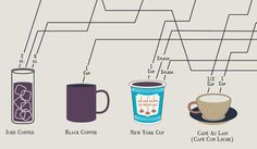 5 | Infographic: How To Make Every Coffee Drink You Ever Wanted | Co.Design: business + innovation + design