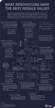 [Infographic] What Renovations Have The Best Resale Value – Home Renovation Home Renovation, Home Remodeling, Remodeling Costs, Remodeling Companies, Home Improvement Projects, Home Projects, Up House, Sell House, Tips & Tricks