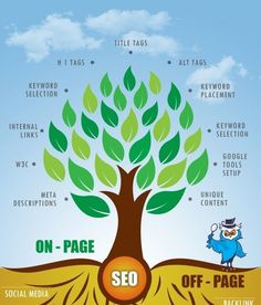 SEO OFF Page and ON Page