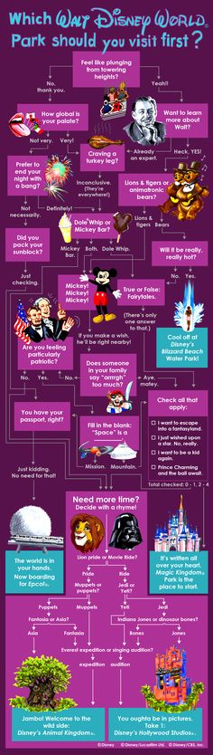 Whether you are home planning your next vacation or trying to decide what to do tomorrow, here is a tool to help you choose the next Walt Disney World theme park you should visit.